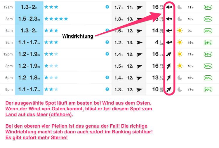 surf forecast lesen windrichtung
