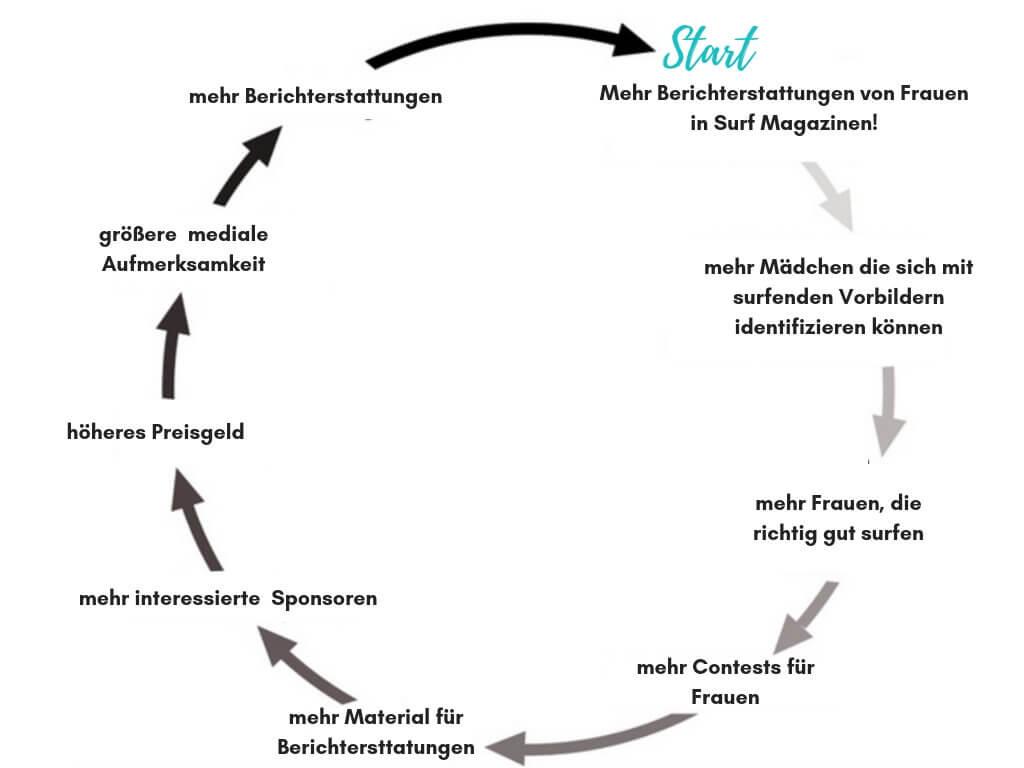 sexismus-beim-surfen-grafik